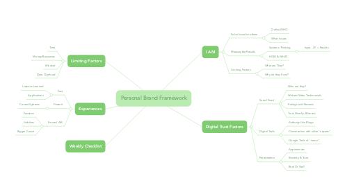 Mind Map: Personal Brand Framework