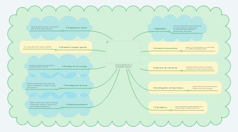 Mind Map: 10 APLICACIONES DE LA INGENIERÍA GENÉTICA