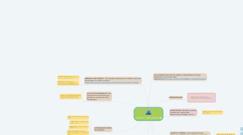 Mind Map: LÓGICA Y CONJUNTOS