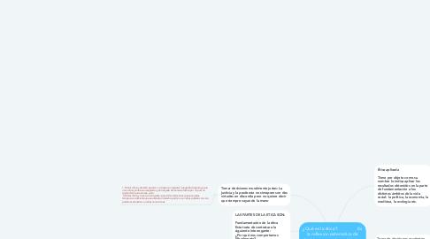 Mind Map: ¿Qué es la ética?                 Es la reflexion sistematica de decisiones morales publicas o privadas