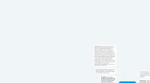 Mind Map: INTRODUCCIÓN AL DESARROLLO INTEGRAL A LA PRIMERA INFANCIA