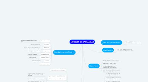 Mind Map: MODELOS DE CASUALIDAD