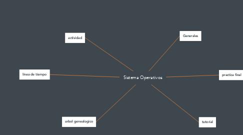 Mind Map: Sistema Operativos