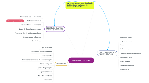 Mind Map: Feminismo para todxs