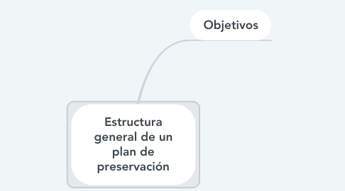 Mind Map: Estructura general de un plan de preservación