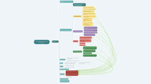 Mind Map: EIT Research & Innovation web pages