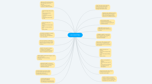 Mind Map: ACCOUNTING