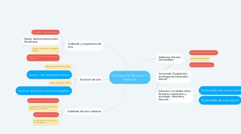 Mind Map: Tutores en la Educación a Distancia