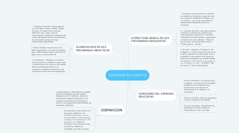 Mind Map: SOFWARE EDUCATIVO