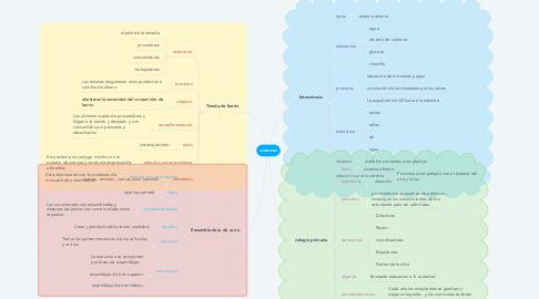 Mind Map: sistemas