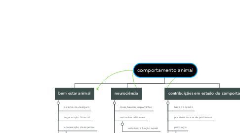 Mind Map: comportamento animal