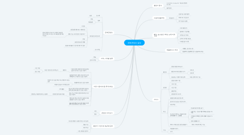 Mind Map: 문화콘텐츠 일정