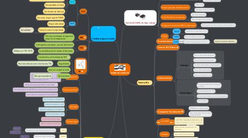 Mind Map: FAMILIAS LOGICAS
