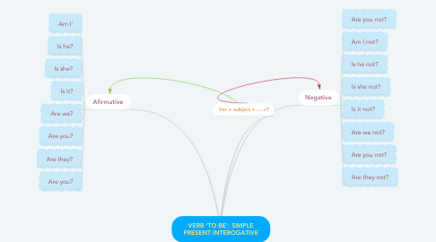 Mind Map: VERB 'TO BE': SIMPLE PRESENT INTEROGATIVE