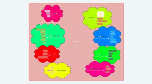 Mind Map: TVL-HE-C