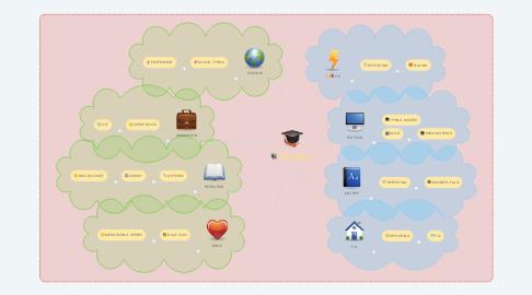 Mind Map: TVL HE- C