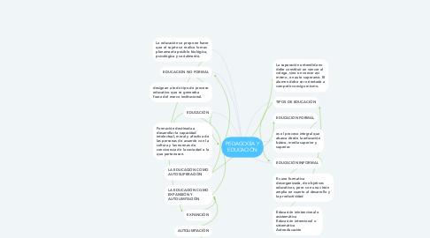 Mind Map: PEDAGOGÍA Y EDUCACIÓN