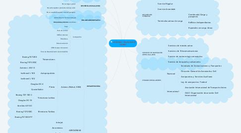 Mind Map: SISTEMAS TRANSPORTE AÉREO