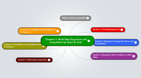 Mind Map: Chapter 3: Multi-Step Equations and Inequalities by Ilyass El Jirari
