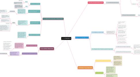 Mind Map: LA RELIGION