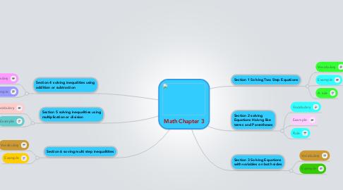 Mind Map: Math Chapter 3