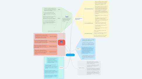 Mind Map: Teoría de Grafos