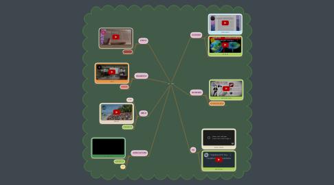 Mind Map: TVL  HE-D