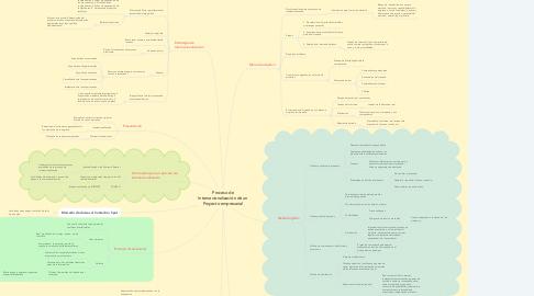 Mind Map: Proceso de Internacionalización de un Proyecto empresarial