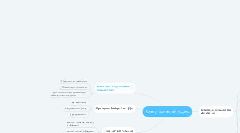 Mind Map: Коммуникативный кодекс