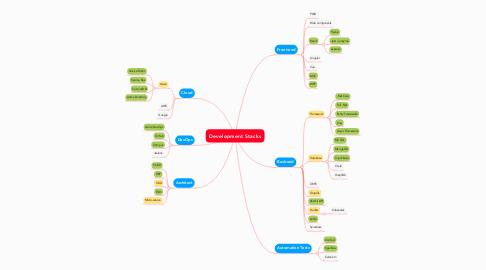 Mind Map: Development Stacks