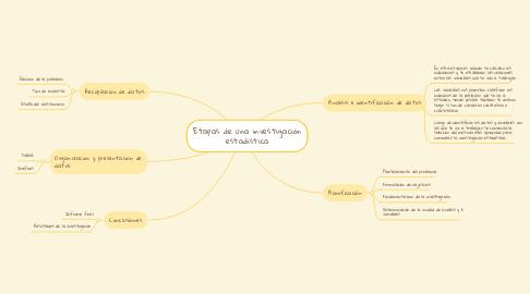 Mind Map: Etapas de una investigación estadistica