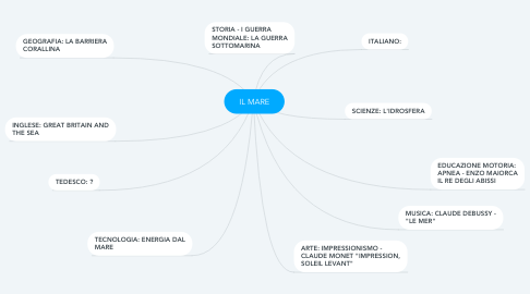 Mind Map: IL MARE