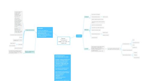 """Mind Map: Проект  """"Сытолюто"""" Сервис питания по подписке"""