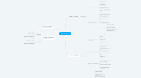 Mind Map: Create new GL Account