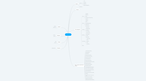 Mind Map: Healthcare