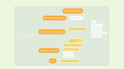 Mind Map: Parcours d'intégration à réaliser en 18 mois