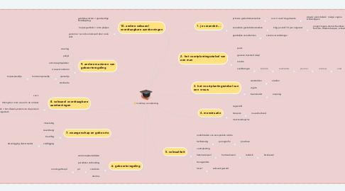 Mind Map: mindmap voortplanting