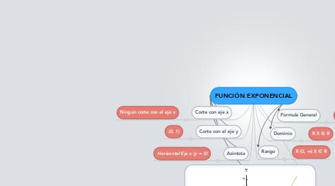 Mind Map: FUNCIÓN EXPONENCIAL