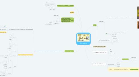 Mind Map: Vorteilspartner