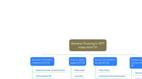 Mind Map: General Nursing In WIT index.html 01