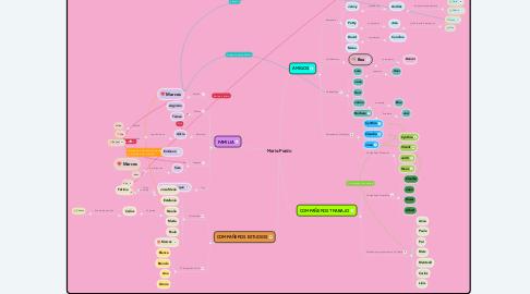 Mind Map: María Pardo