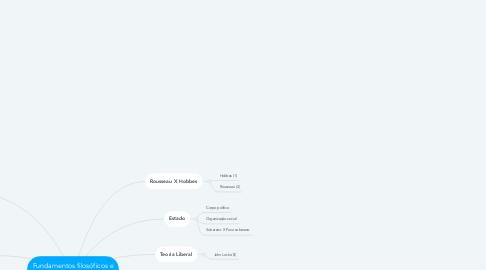 Mind Map: Fundamentos filosóficos e políticos dos Direitos Humanos