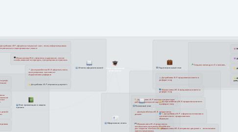 Mind Map: Отчет о проектной деятельности