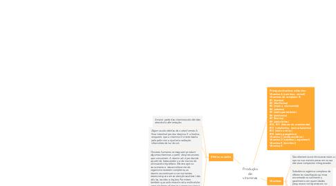 Mind Map: Produção de vitaminas