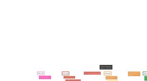 Mind Map: Histórico da Educação Alimentar e Nutricional