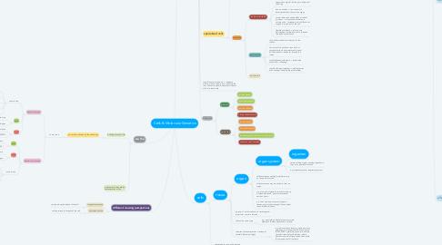 Mind Map: Cells & Molecular Genetics