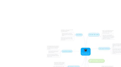 Mind Map: Representantes de la poesia Ecuatioriana