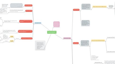 Mind Map: Dynamics of international Business Negotiations