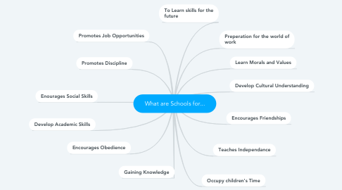 Mind Map: What are Schools for...