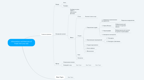 Mind Map: Information architecture of Fresh Art Line site
